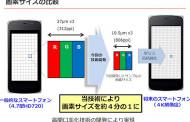 Sharp präsentiert Ultra HD auf 5,5 Zoll