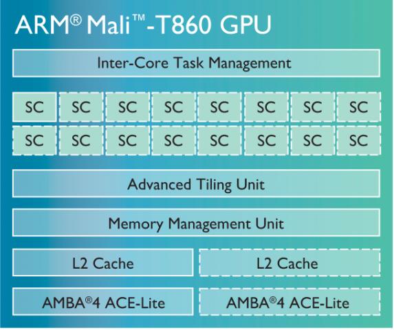 Mali-T860