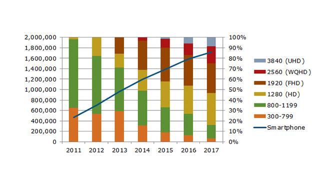 4k-Smartphones für Ende 2014 erwartet – ab 2015 im Handel