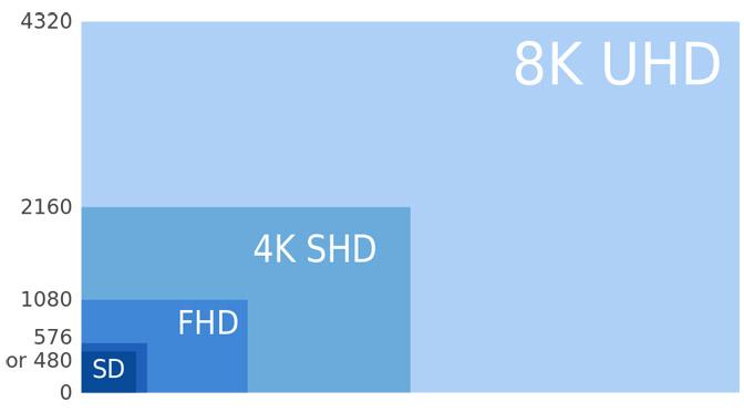 4k, UHD und Ultra-HD: oder UHD ist nicht gleich 4k